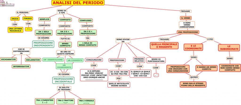 01.-ANALISI-PERIODO